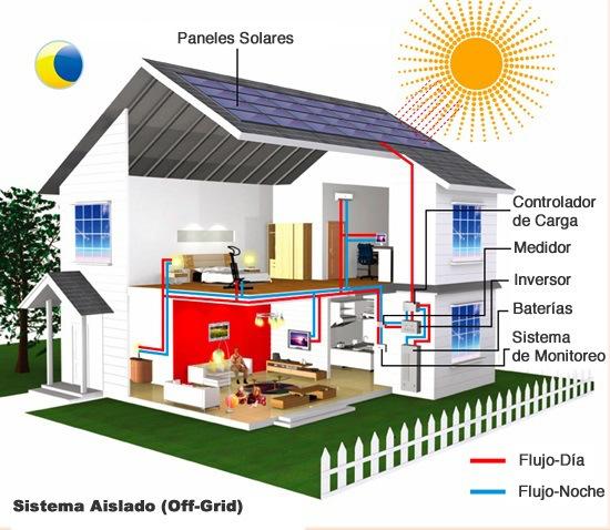 8 preguntas claves para instalar paneles solares en casa energia limpia xxi - Paneles solares para abastecer una casa ...