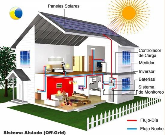 8 preguntas claves para instalar paneles solares en casa