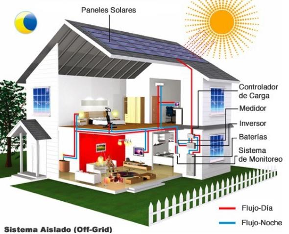 Energ a solar en casa 8 preguntas claves renovables - Como se limpia una casa ...