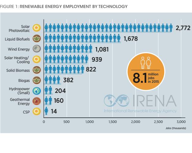 energia-y-empleos-fuente-irena