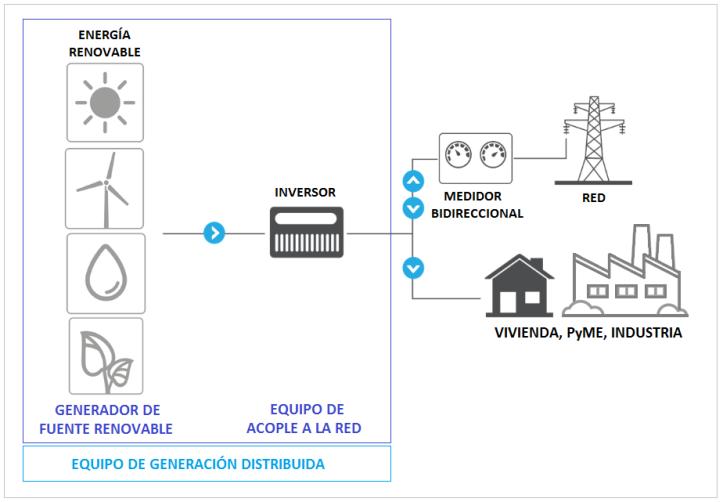 generacion-distribuida.png